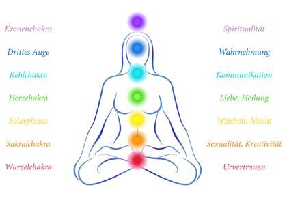 Die sieben Chakren und ihre Bedeutung und Zuordnung. Wurzelchakra, Sakralchakra, Solarplexus-Chakra, Herzchakra, Halschakra. Stirnchakra oder Drittes Auge, Kronenchakra